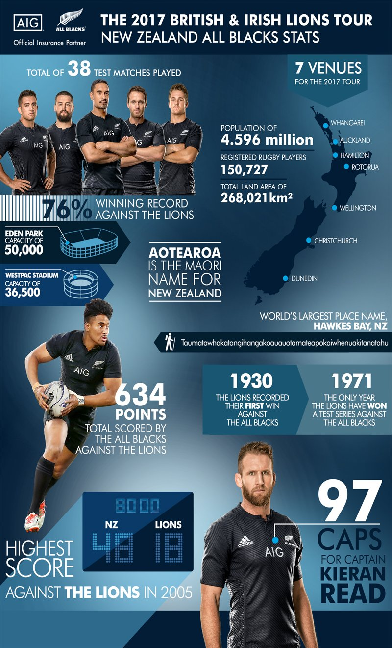 New Zealand All Blacks Infogrpahic