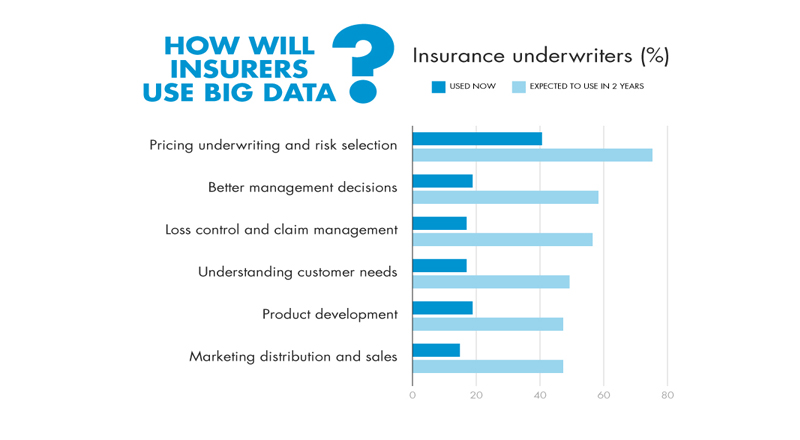 how insurers use big data
