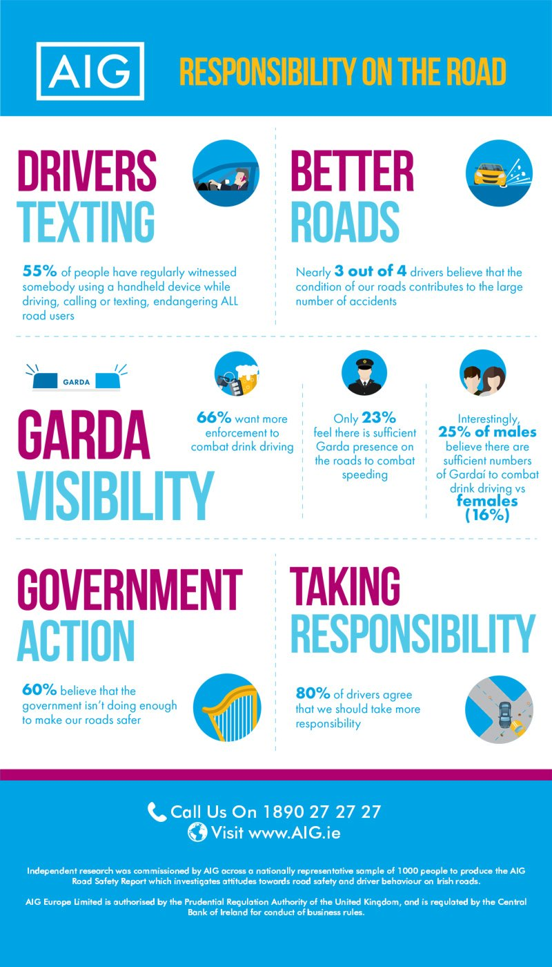 Infographic detailing Responsibility on the Road