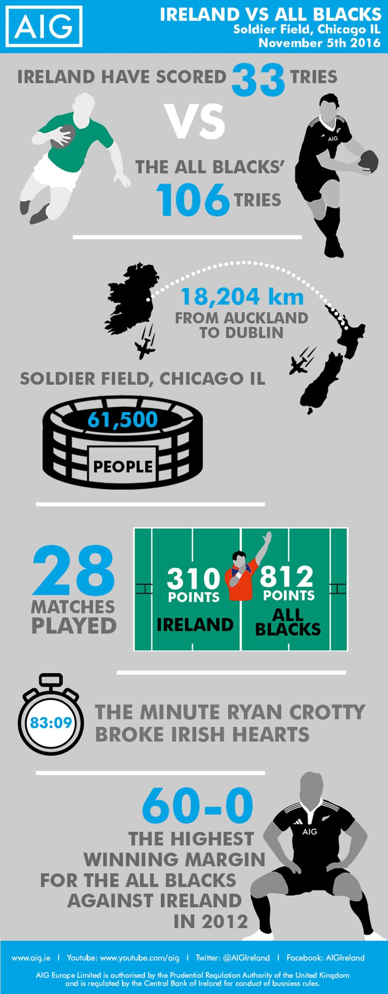 Ireland V All Blacks Infographic 2016