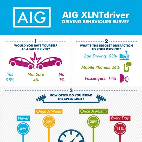 XLNTdriver Behavioural Study