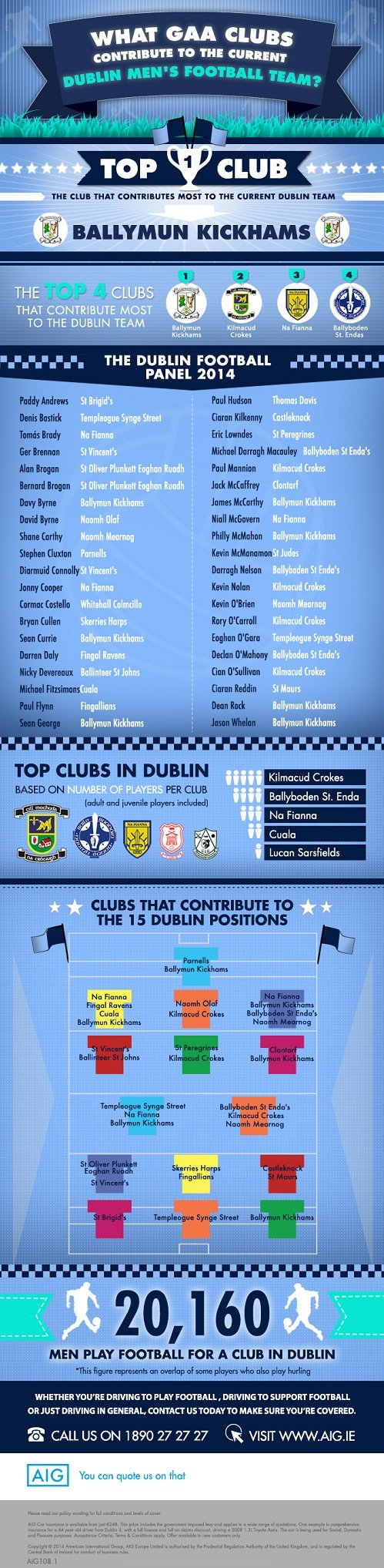Dublin Men's Football Teams inforgraphic