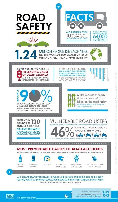 Infographic Why Road Safety Matters Insurance From Aig