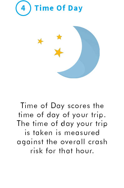 4. Time of Day. Time of Day scores the time of day of your trip. The time of day your trip is taken is measured against the overall crash risk for that hour.
