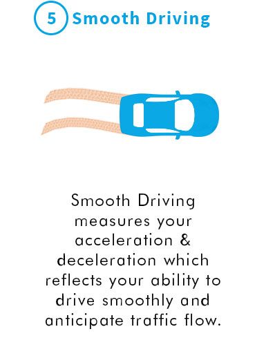 5. Smooth Driving. Smooth Driving measures your acceleration & deceleration which reflects your ability to drive smoothly and anticipate traffic flow.