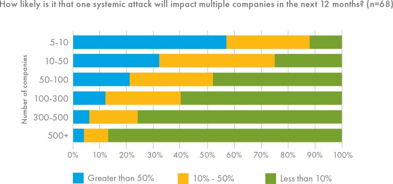 How likely is a cyber attack?
