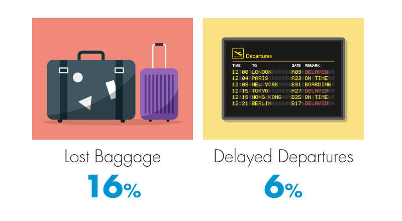 most common claims - lost baggage