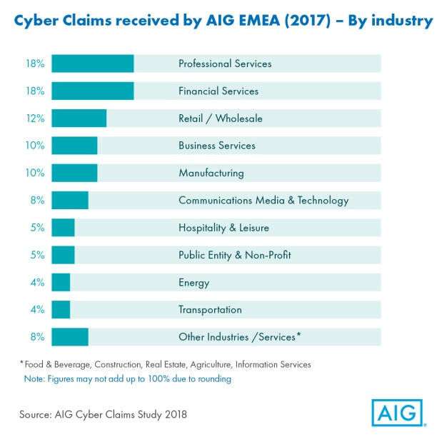 Cyber Claims by Industry